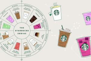 Starbucks公佈12星座代表飲品 你是美式咖啡定G