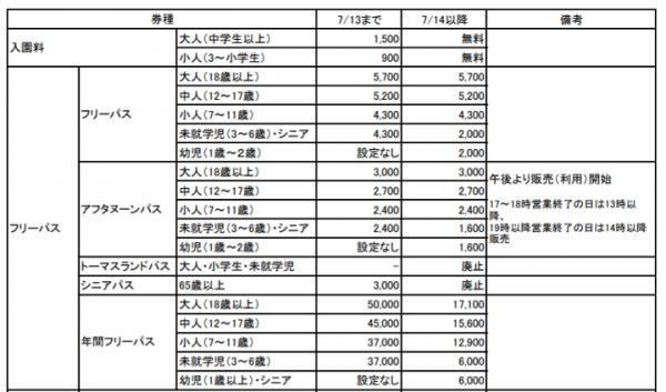 富士急樂園7月起免費入場 遊戲設施新價格整理 166