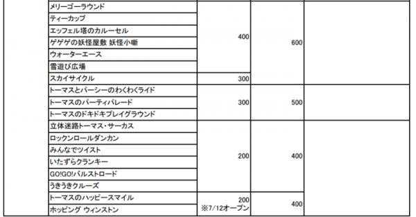 富士急樂園7月起免費入場 遊戲設施新價格整理 168